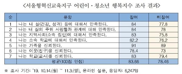 서울형혁신교육지구 행복지수표.