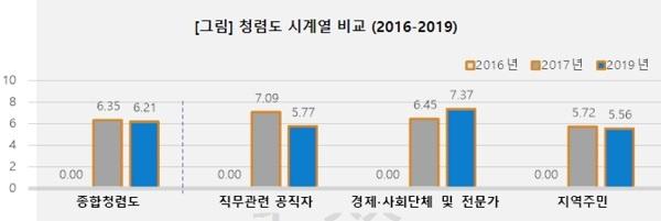 강남구의회 청렴도 분석 결과