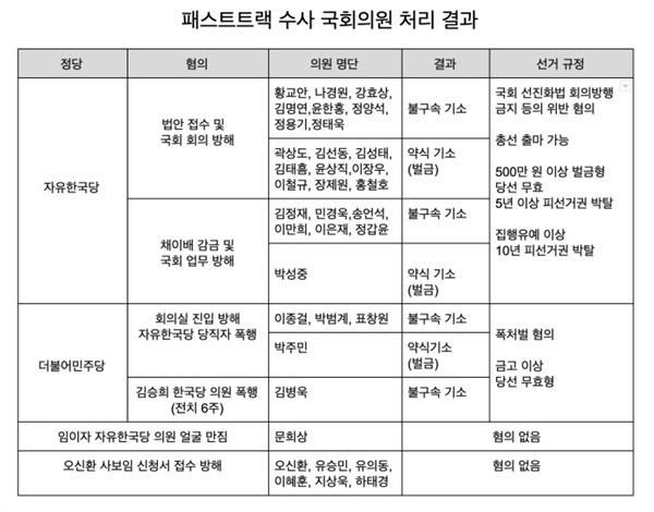 패스트트랙 관련 국회의원 검찰 수사결과 발표 정리.