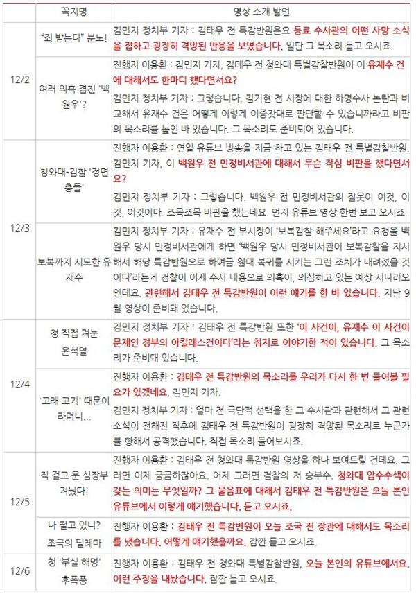 채널A <정치데스크>(12/2~6)의 김태우 유튜브 소개 내용