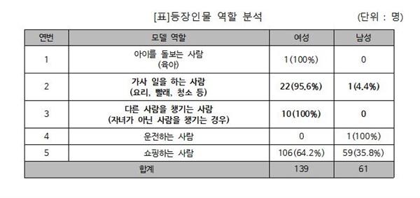 서울YWCA 홈쇼핑 분석 보고서