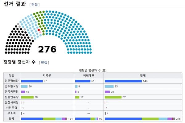 12대 총선 선거 결과. (위키피디아 갈무리)