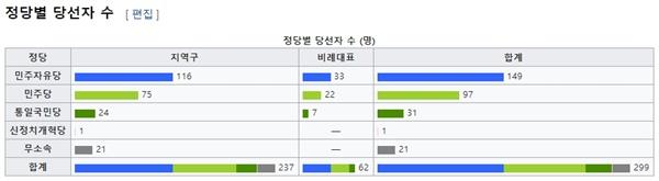 14대 총선 선거 결과. (위키피디아 갈무리)