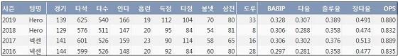 키움 김하성 최근 4시즌 주요 기록 (출처: 야구기록실 KBReport.com)