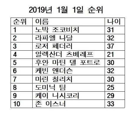 2019년 1월 남자 테니스 세계 랭킹.