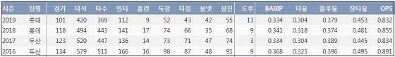 롯데 민병헌 최근 4시즌 주요 기록 (출처: 야구기록실 KBReport.com)