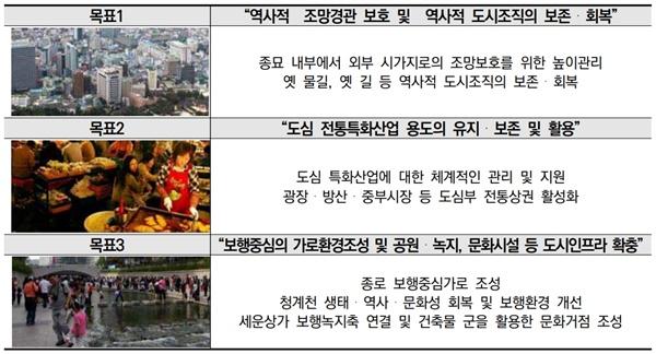 세운도시재생사업 목표로 제시된 '역사적 도시조직의 보존'. (출처: 서울시, 2017, <세운상가일대 도시재생 활성화계획 보고서>)