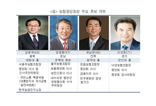 농협중앙회장 주요 후보 이력
