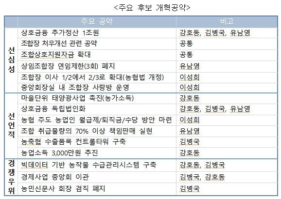 농협중앙회장 주요 후보 공약 비교