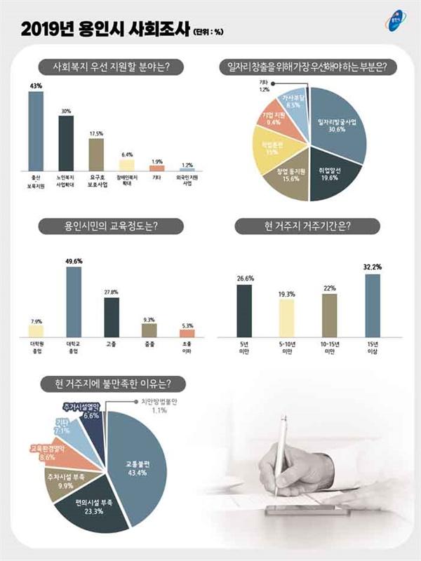 2019 용인시사회조사