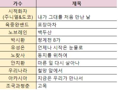 민중가요 소환 콘서트 '더청춘' 출연진
