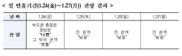 설 연휴기간(1.24(金)∼1.27(月)) 전망 결과