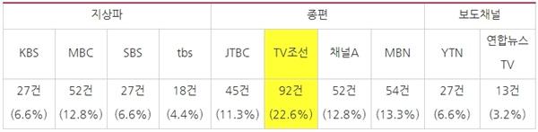 방송사별 방통심의위 심의 건수와 비율(2017/5/1~2019/12/31, 보도·시사프로그램 한정)