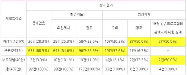채널특성별 심의 결과와 비율(2017/5/1~2019/12/31, 보도·시사프로그램 한정)