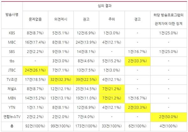 방송사별 심의 결과와 비율(2017/5/1~2019/12/31, 보도·시사프로그램 한정)