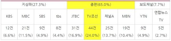 방송사별 제14조(객관성) 위반으로 상정된 안건 수와 비율(2017/5/1~2019/12/31, 보도·시사프로그램 한정)