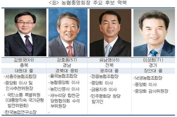 농협중앙회장 주요 후보 약력