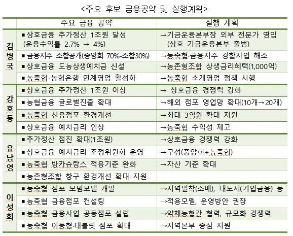 농협중앙회장 주요 후보 금융공약과 실행계획