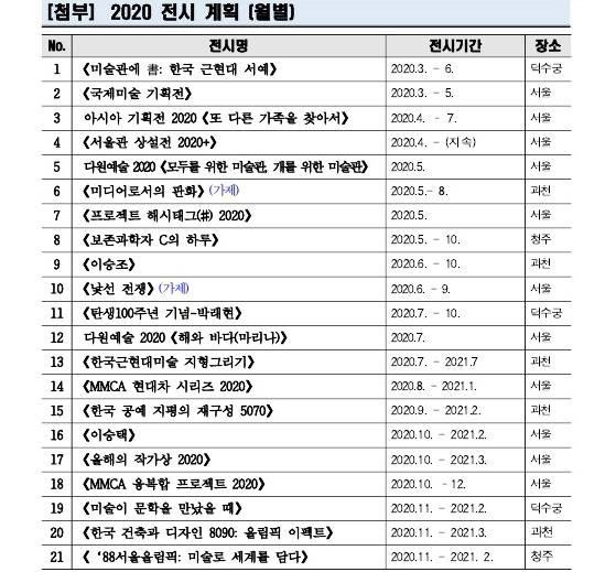 2020년 국립현대미술관 전시 계획(월별)