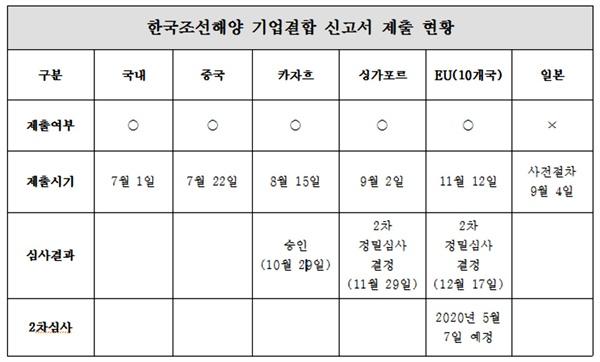 한국조선해양 기업결합 신고서 제출 현황.