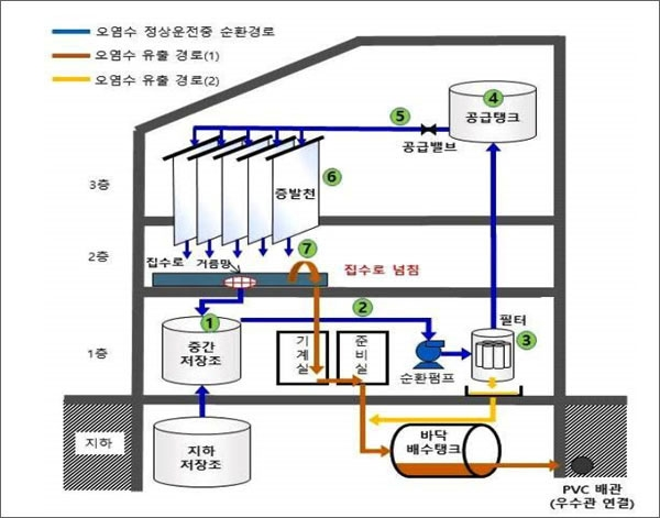 원안위가 공개한 한국원자력연구원의 방사성 물질(세슘-137) 누출 사고 경위 설명도.