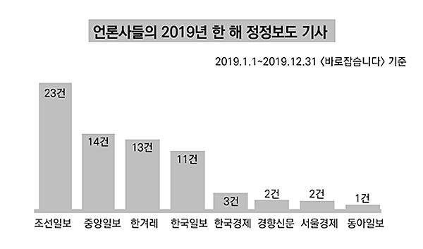 2019년 언론사별 정정보도 횟수(지면 '바로잡습니다'기준)