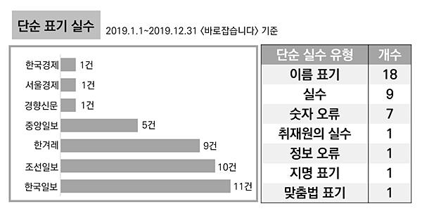 '단순 표기 실수' 유형 2019년 언론사별 정정보도 횟수(지면 '바로잡습니다' 기준)