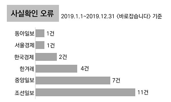 '사실확인 오류' 유형 2019년 언론사별 정정보도 횟수(지면 '바로잡습니다' 기준)