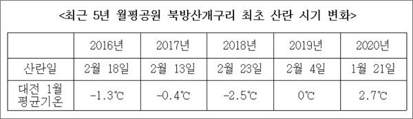 최근 5년 간 대전 월평공원 북방산개구리 최초 산란 시기 변화와 대전지역 1월 평균기온 변화