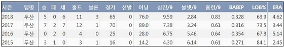 두산 김강률 최근 4시즌 주요 기록 (출처: 야구기록실 KBReport.com)