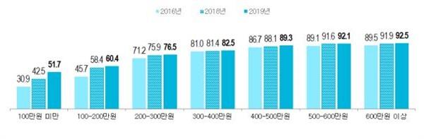 월 평균 가구소득별 관람률