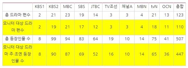 2019년 10개 방송사 전체/모니터 대상 드라마 및 등장인물 수(2018.10~2019.10) *1953년 이전을 배경으로 한 드라마는 모니터서 제외