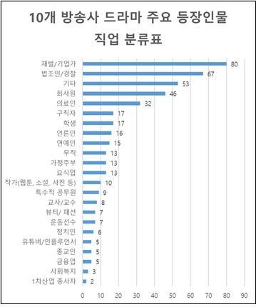 10개 방송사 드라마 주요 등장인물 직업 분류표 (2018.10~2019.10) *1953년 이전을 배경으로 한 드라마는 모니터서 제외