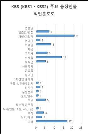 KBS 주요 등장인물 직업분포도