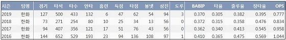 한화 김태균 최근 4시즌 주요 기록 (출처: 야구기록실 KBReport.com)