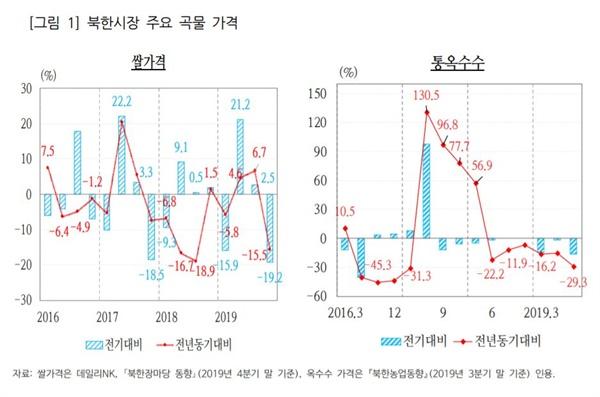 북한 곡물가격 북한 주요시장 곡물가격