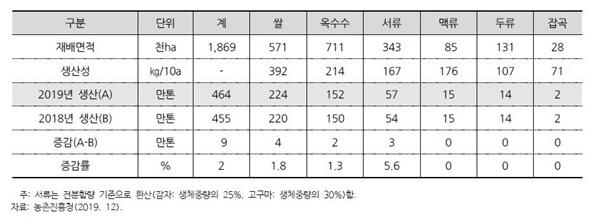 2019 북한 식량작물 생산량 2019 북한 식량작물 생산량