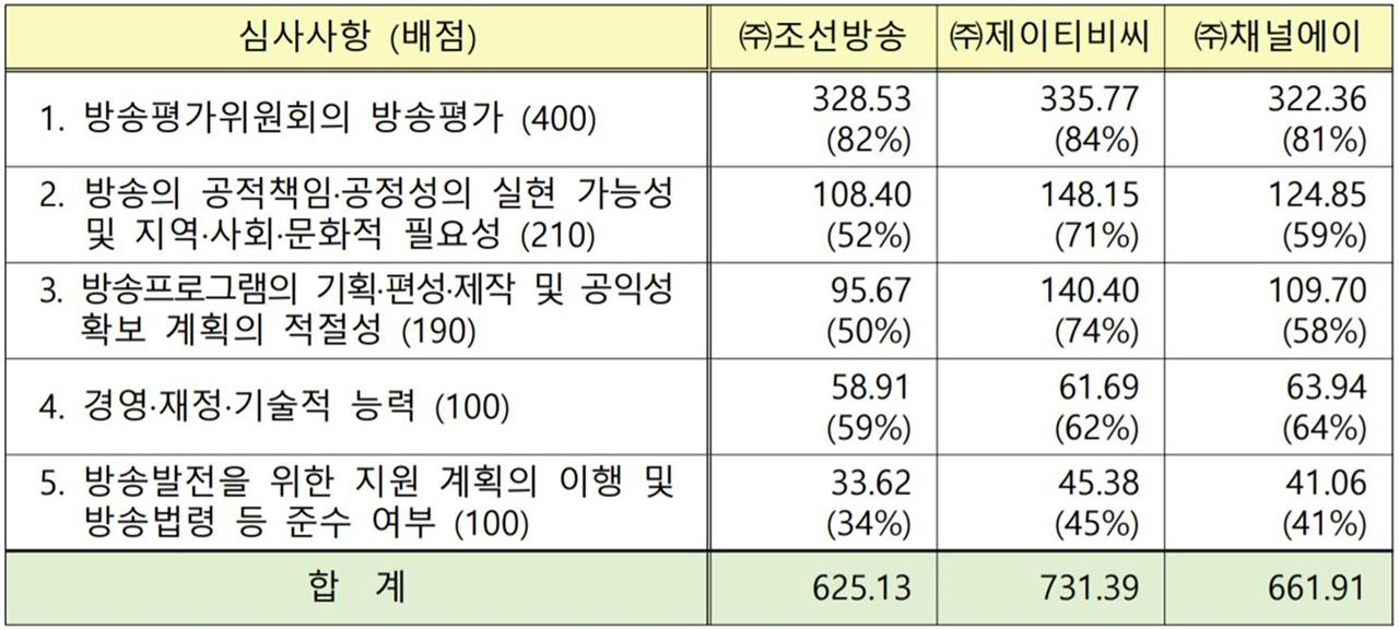 종합편성채널 방송사업자별 심사평가 결과(2017/3/24, 출처 : 방송통신위원회)