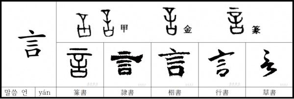 한자 '말씀 언'의 갑골문자. 사진출처: http://chinesewiki.uos.ac.kr/