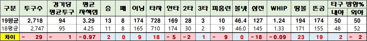 18, 19 시즌 투수들의 성적 비교 평균자책점 20걸 안에 들어가는 선발투수들을 기준으로 삼았다. 전반적으로 투수들의 성적이 좋아졌음을 알 수 있다. 스태티즈 자료 편집.
