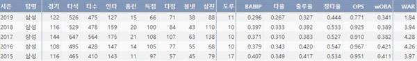 삼성 구자욱 데뷔 후 주요 기록(출처=야구기록실 KBReport.com)