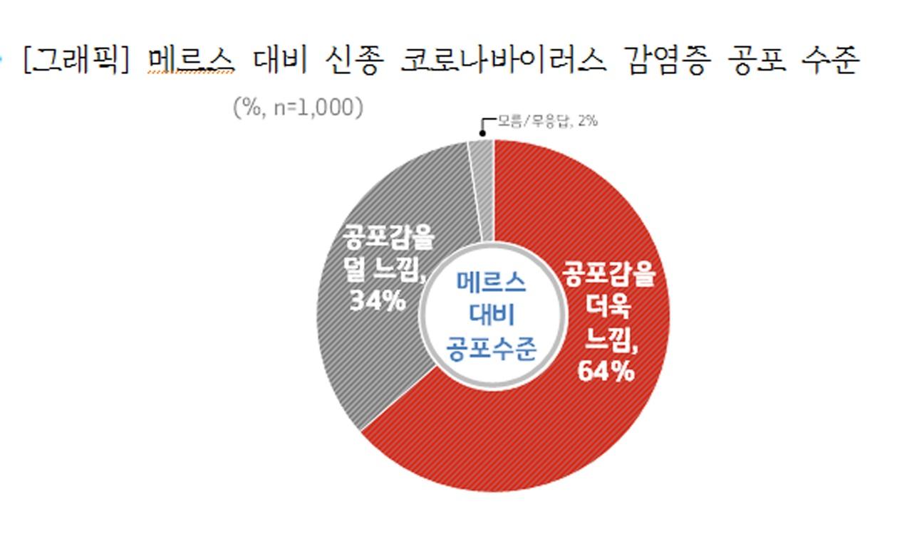 메르스 대비 신종 코로나바이러스 감염증 공포수준 경기도 조사결과
