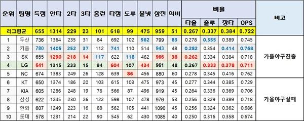 LG의 공격지표 LG의 공격지표는 가을야구진출팀 5개 팀 중 약체였다. 특히 장타력이 떨어지다보니 득점, 타점 모두 진출 팀 중 최하위를 기록했다. 스태티즈 자료 편집.