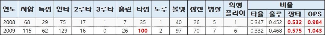 로베르토 페타지니의 2시즌 한국에서의 성적 정말 그는 타신이었다. 특히 장타율과 OPS는 기존 타고투저 시즌임을 감안해도 LG 타자들에게서 보기 힘든 수치였다. 스태티즈 자료 편집.