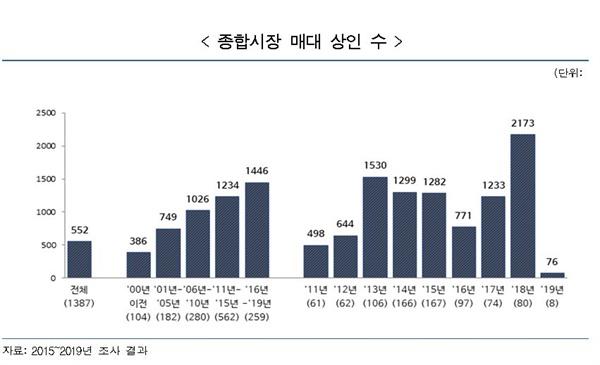 종합시장 매대 수 북한의 종합시장 매대 수
