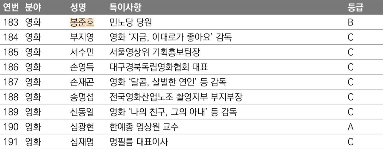 '문예계 주요 左성향 인물현황' 중 영화 분야 박근혜 정권 시기인 2014년 3월 국정원이  청와대 보고서를 통해 제출한 문제인물 리스트