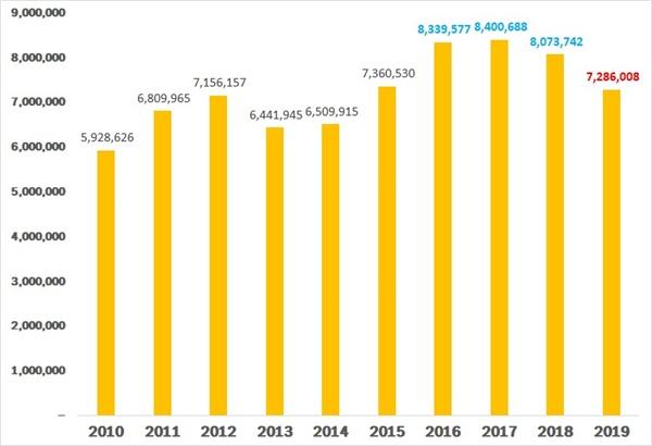 10년간 프로야구 관중추세 출처 KBO 홈페이지. 이제는 800만 관중 달성보다 경기당 평균 관중에 신경 써야 할 시점이다.
