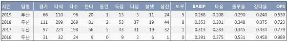 한화 정진호 최근 4시즌 주요 기록?(출처: 야구기록실 KBReport.com)
