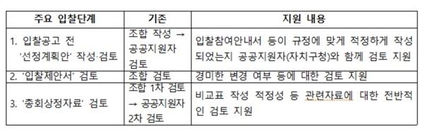 서울시가 17일 내놓은 재개발·재건축 정비사업 시공자 선정 개선 방안