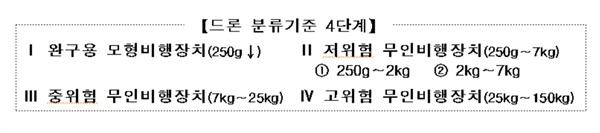 드론 분류 기준